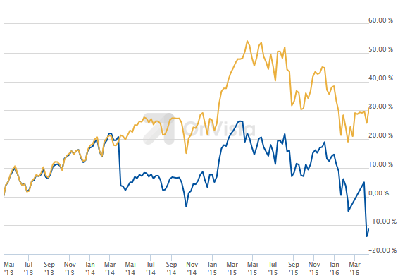 Selbst Fondsmanager (blau) schaffen es oft nicht, besser abzuschneiden als der Markt (gelb). Da ist der Ausgabeaufschlag noch gar nicht berücksichtigt, bei diesem Fonds 3,0 Prozent
