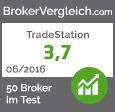 TradeStation im Test