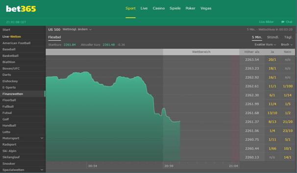 bet365 Finanzwetten-Chart