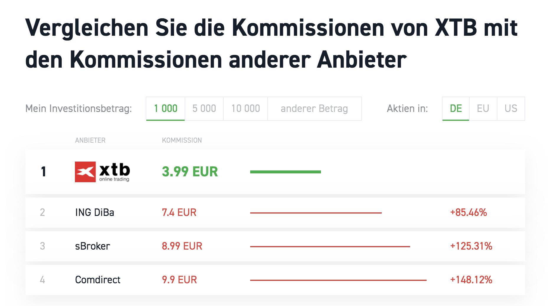 XTB Kosten Vergleich andere Anbietern