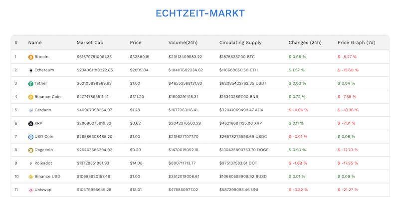 Der Echtzeit-Markt mit den verschiedenen Kryptowährungen